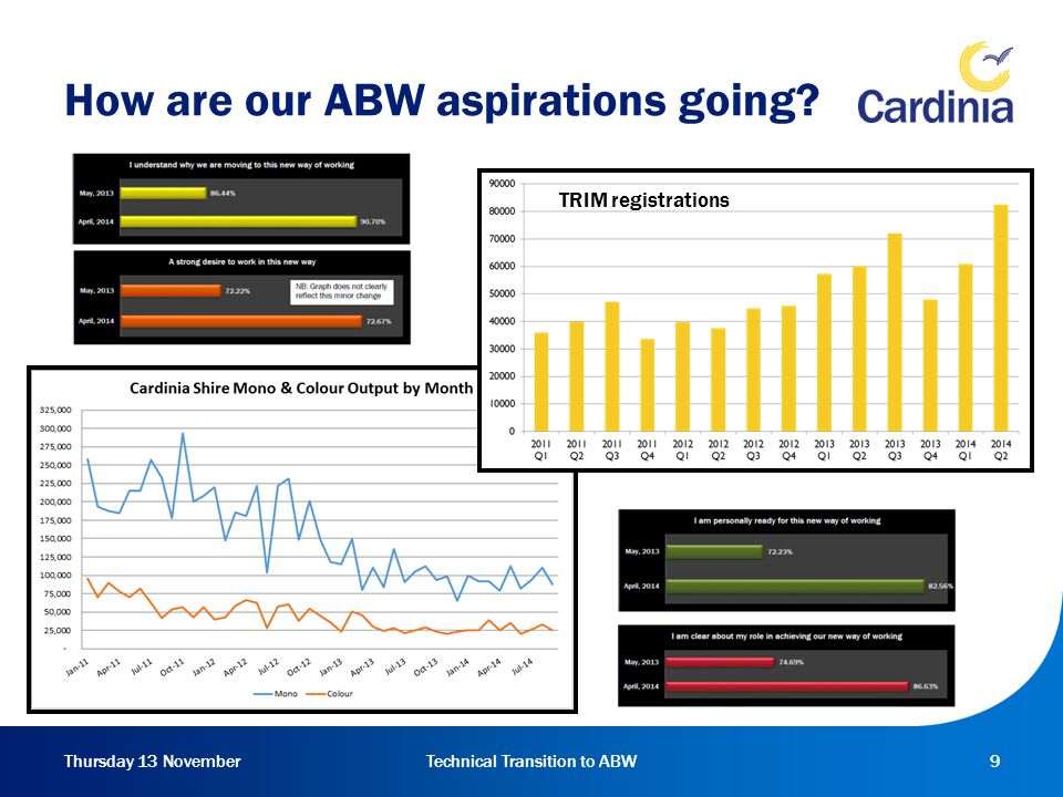 Thursday 13 NovemberTechnical Transition to ABW9 How are our ABW aspirations going.