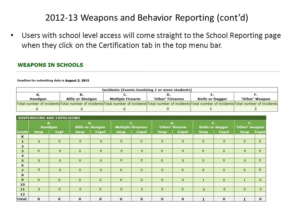 2012-13 Weapons and Behavior Reporting (cont'd) Users with school level access will come straight to the School Reporting page when they click on the Certification tab in the top menu bar.