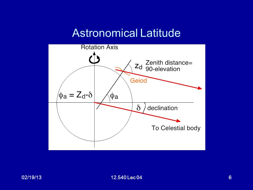 02/19/1312.540 Lec 047 Astronomical Latitude By measuring the zenith distance when star is at minimum, yields latitude Problems: –Rotation axis moves in space, precession nutation.