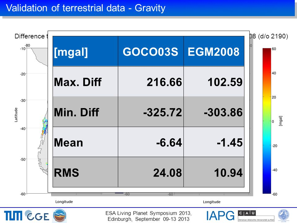 ESA Living Planet Symposium 2013, Edinburgh, September 09-13 2013 Validation of terrestrial data - Gravity Difference terrestrial – GOCO03S (d/o 250)Difference terrestrial – EGM2008 (d/o 2190) [mgal]GOCO03SEGM2008 Max.
