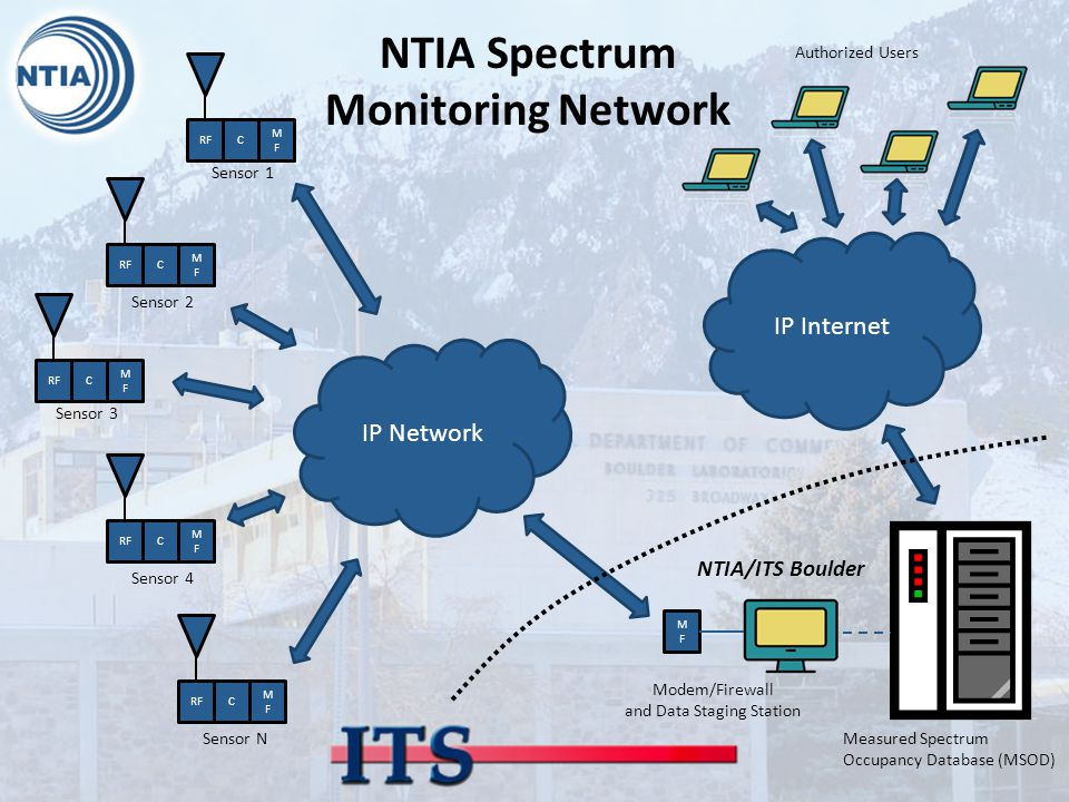 RFC MFMF IP Network RFC MFMF C MFMF C MFMF C MFMF Sensor 1 Sensor 2 Sensor 3 Sensor 4 Sensor N NTIA Spectrum Monitoring Network MFMF IP Internet Modem/Firewall and Data Staging Station Measured Spectrum Occupancy Database (MSOD) Authorized Users NTIA/ITS Boulder