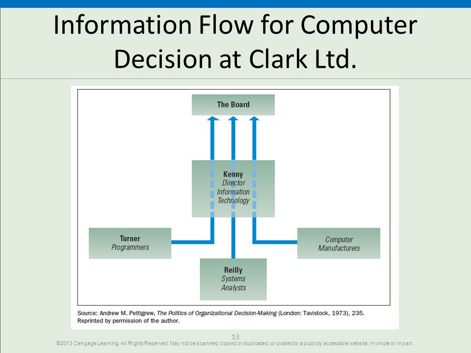 13 Information Flow for Computer Decision at Clark Ltd. ©2013 Cengage Learning. All Rights Reserved. May not be scanned, copied or duplicated, or post