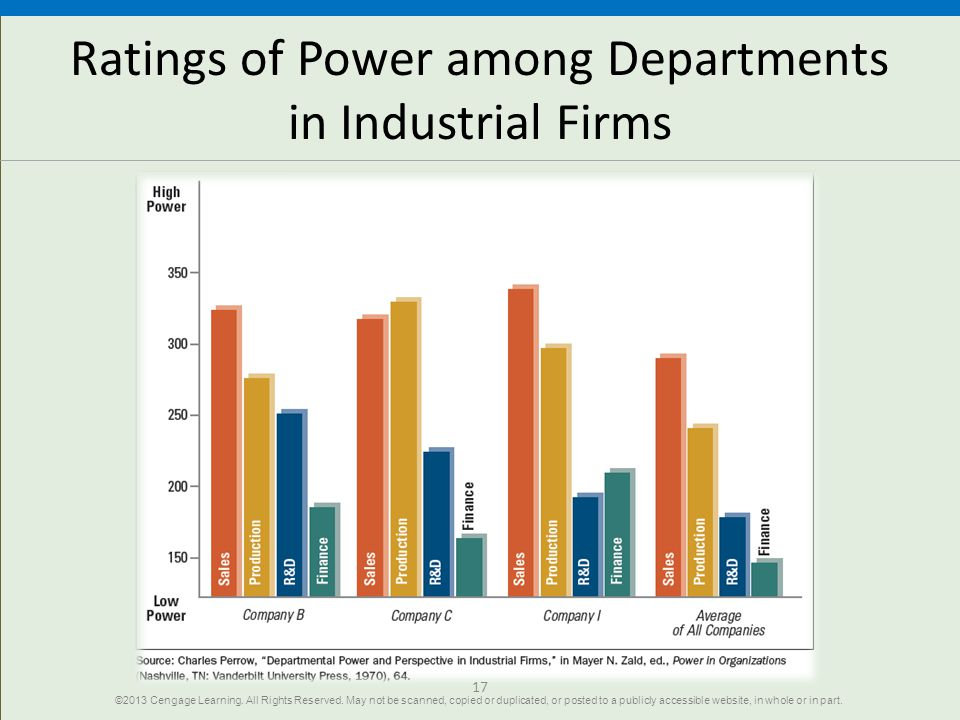Ratings of Power among Departments in Industrial Firms 17 ©2013 Cengage Learning.