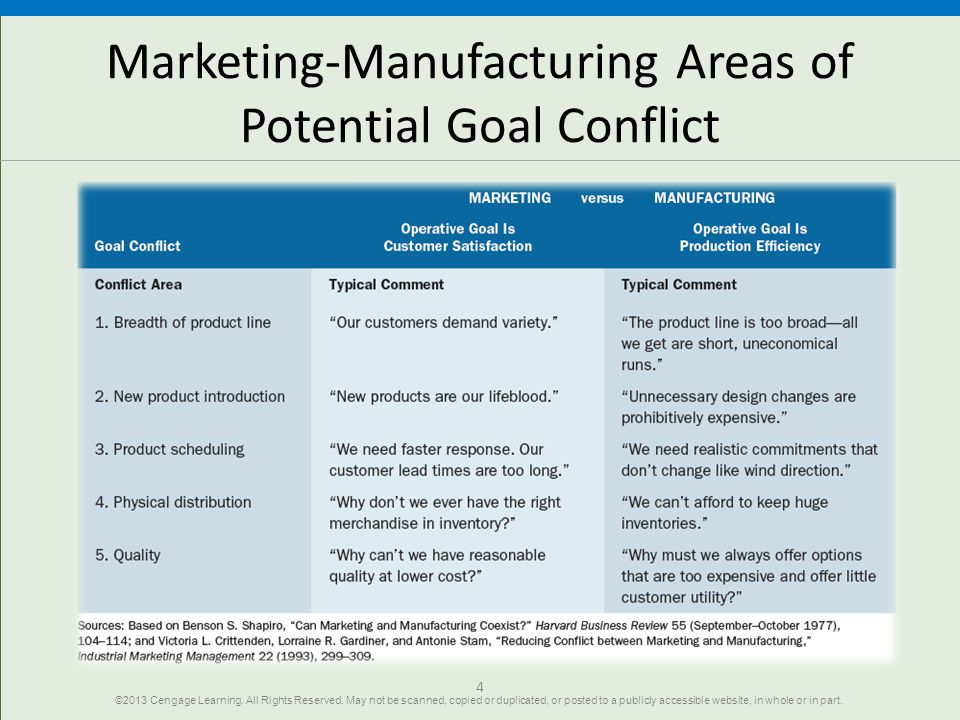 4 Marketing-Manufacturing Areas of Potential Goal Conflict ©2013 Cengage Learning. All Rights Reserved. May not be scanned, copied or duplicated, or p