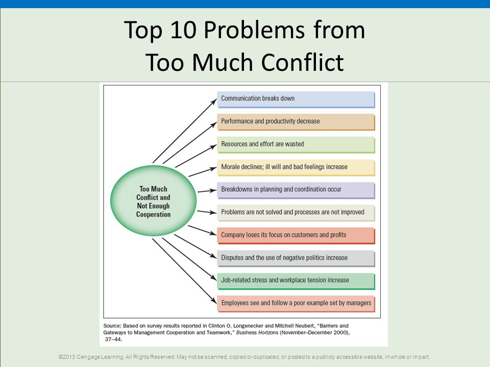 Top 10 Problems from Too Much Conflict ©2013 Cengage Learning. All Rights Reserved. May not be scanned, copied or duplicated, or posted to a publicly