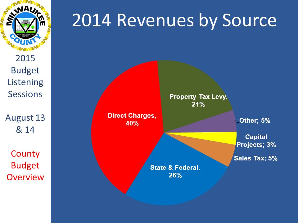2014 Revenues by Source 2015 Budget Listening Sessions August 13 & 14 County Budget Overview