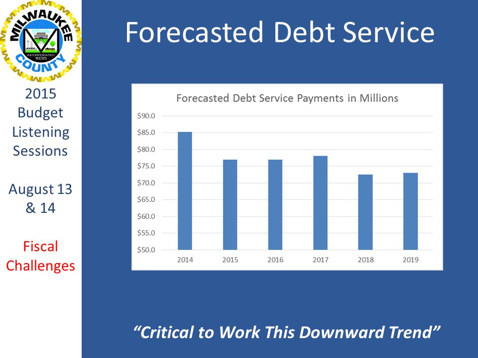 Why Difficult Decisions Need to be Made 2015 Budget Listening Sessions August 13 & 14 Fiscal Challenges Projected Structural Deficit – 2012, 2013 & 2014 Adopted County Budgets (in millions) Source: 2014 Milwaukee County 5-Year Fiscal Projection (Municast); Office of the Comptroller
