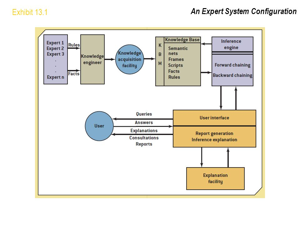 Exhibit 13.1 An Expert System Configuration