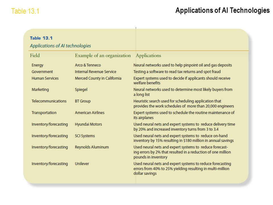 Table 13.1 Applications of AI Technologies