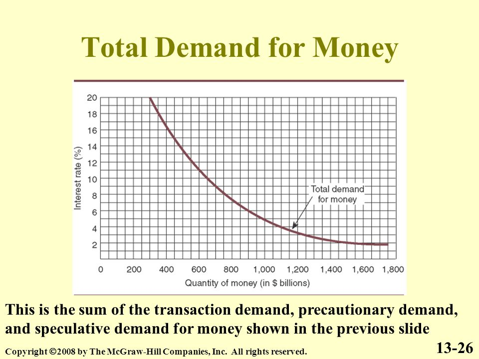 Total Demand for Money 13-26 Copyright  2008 by The McGraw-Hill Companies, Inc.