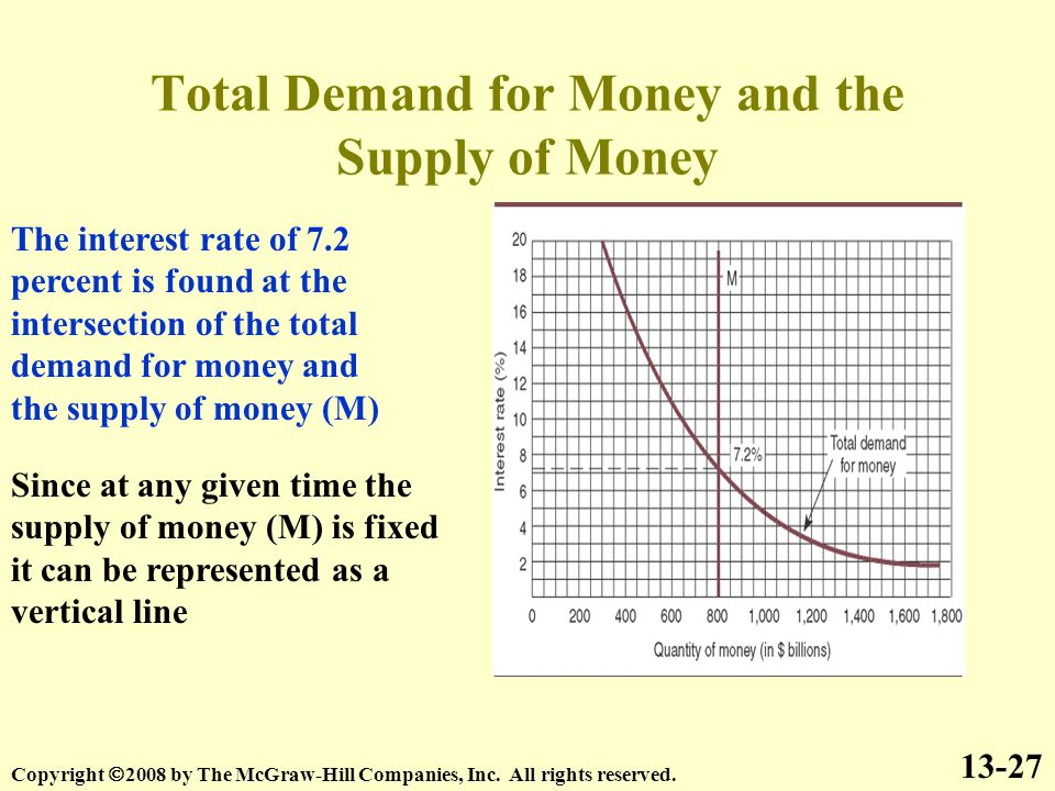 Total Demand for Money and the Supply of Money 13-27 Copyright  2008 by The McGraw-Hill Companies, Inc.