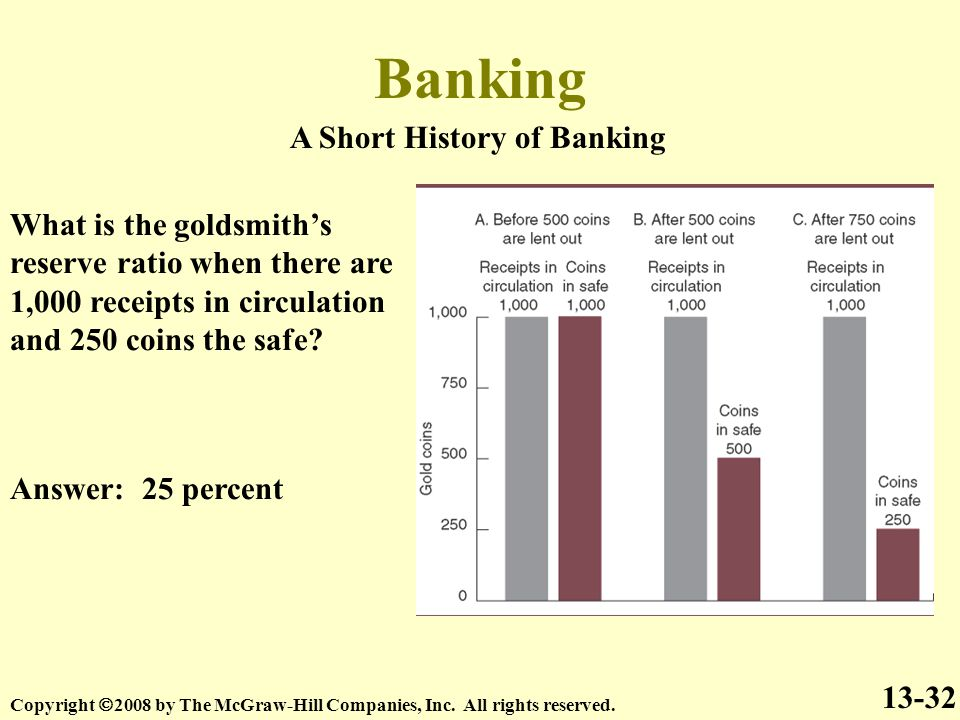 Banking A Short History of Banking 13-32 Copyright  2008 by The McGraw-Hill Companies, Inc.