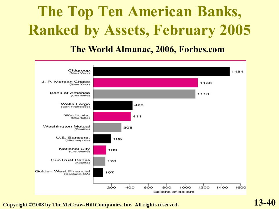 The Top Ten American Banks, Ranked by Assets, February 2005 13-40 Copyright  2008 by The McGraw-Hill Companies, Inc.