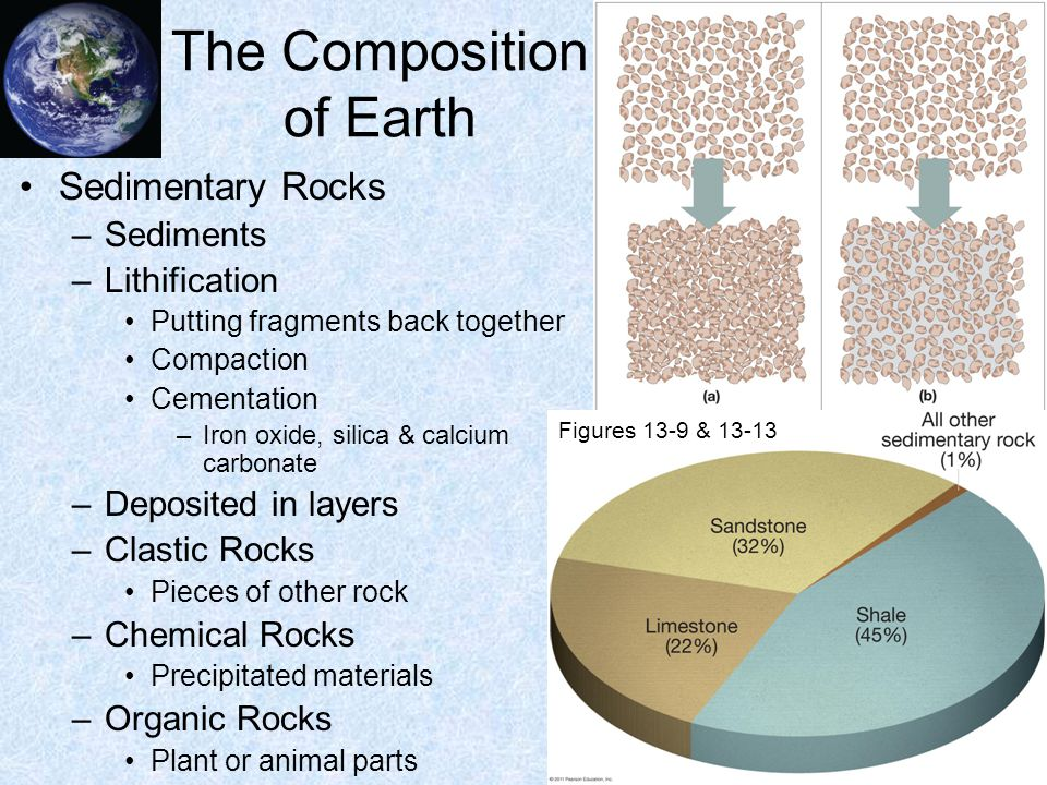 The Composition of Earth Metamorphic Rocks –Re-crystallizing pre-existing rock –Heat and pressure –Foliation Banded, layered, or wavy characteristic after extreme pressure –Types Contact metamorphism Regional metamorphism Burial metamorphism Shock metamorphism Pyro-metamorphism Figure 13-16b