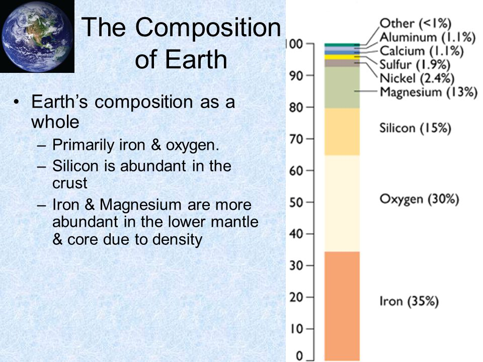 Composition of Earth's crust is significantly different from Earth as a whole.