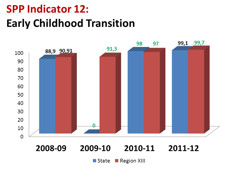Goal! SPP Indicator 12: Early Childhood Transition