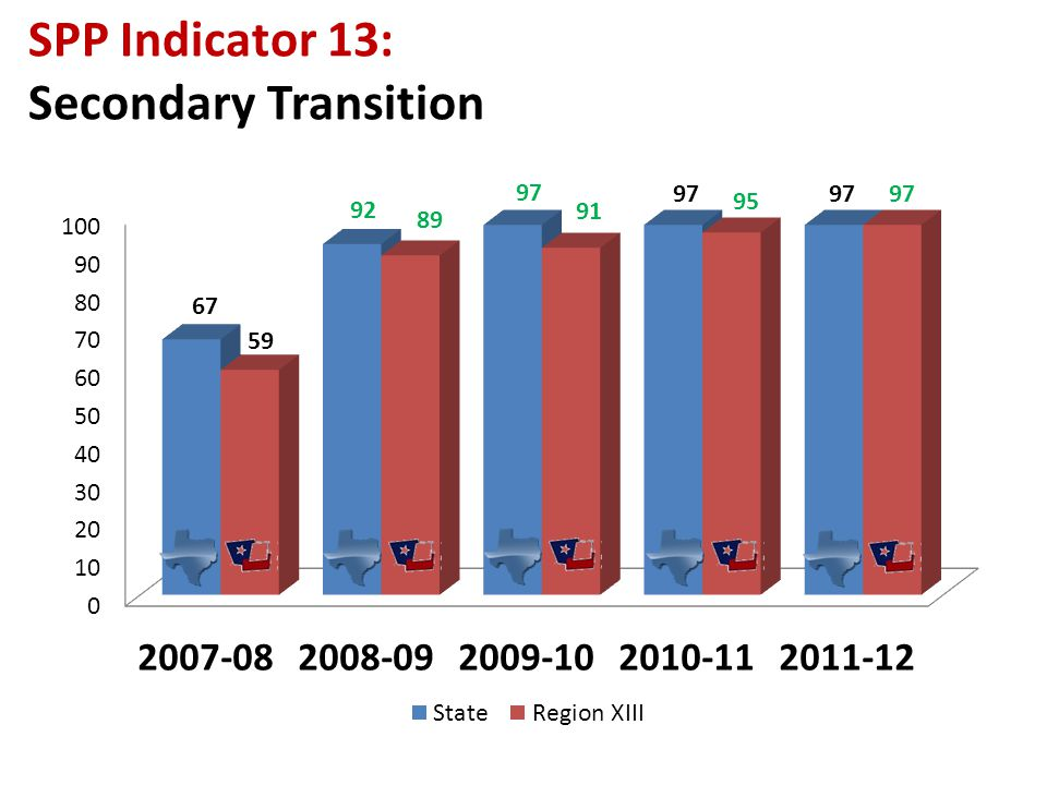 SPP Indicator 13: Secondary Transition