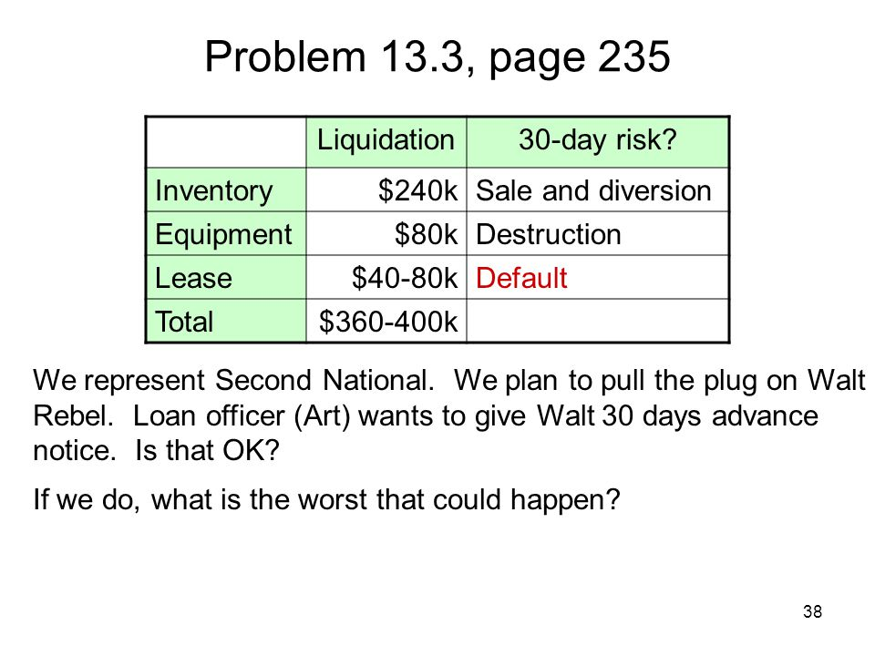 38 Problem 13.3, page 235 Liquidation30-day risk? Inventory$240kSale and diversion Equipment$80kDestruction Lease$40-80kDefault Total$360-400k We repr