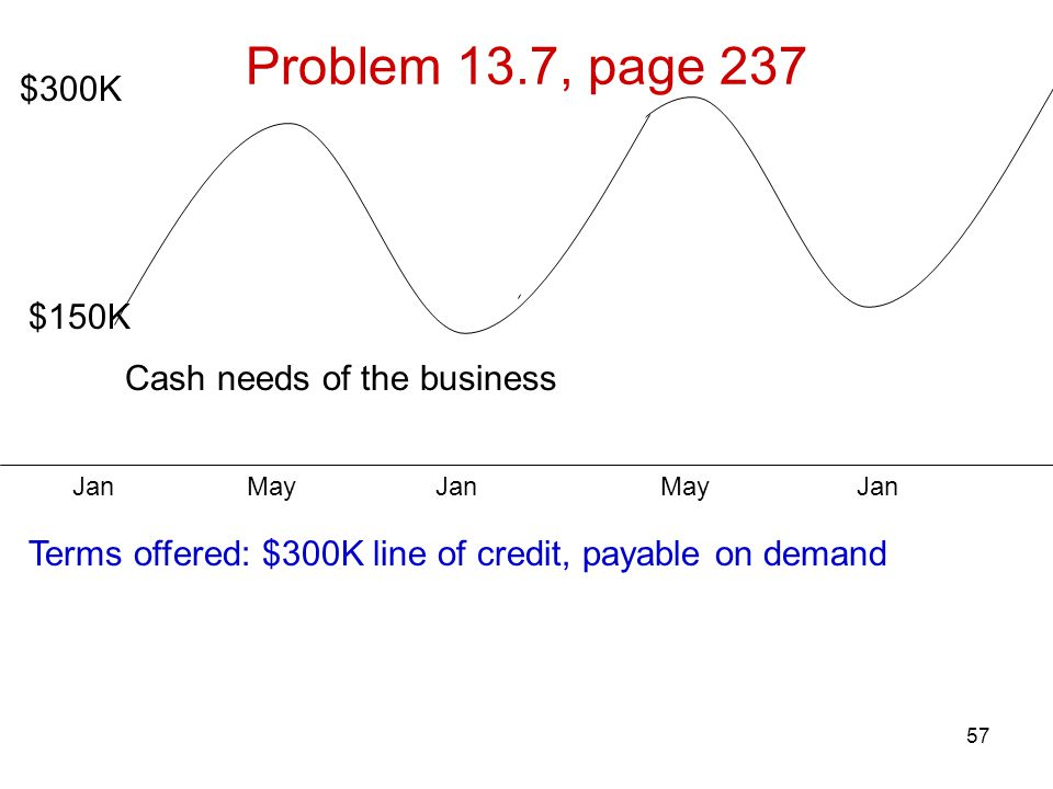 57 Problem 13.7, page 237 $300K $150K Cash needs of the business Terms offered: $300K line of credit, payable on demand Jan May Jan May Jan