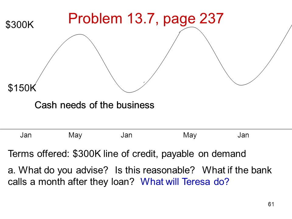 61 Problem 13.7, page 237 $300K $150K Cash needs of the business Terms offered: $300K line of credit, payable on demand a. What do you advise? Is this