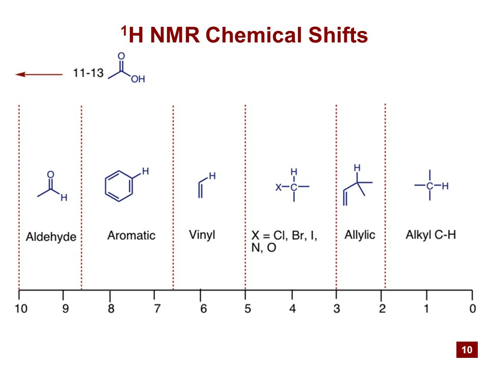 10 1 H NMR Chemical Shifts