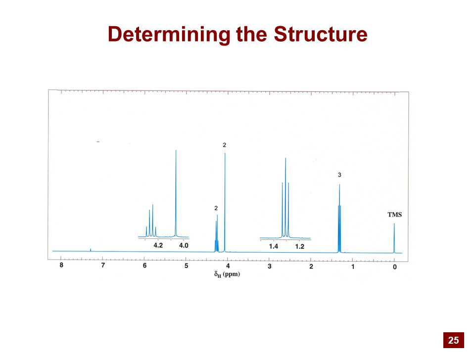 25 Determining the Structure