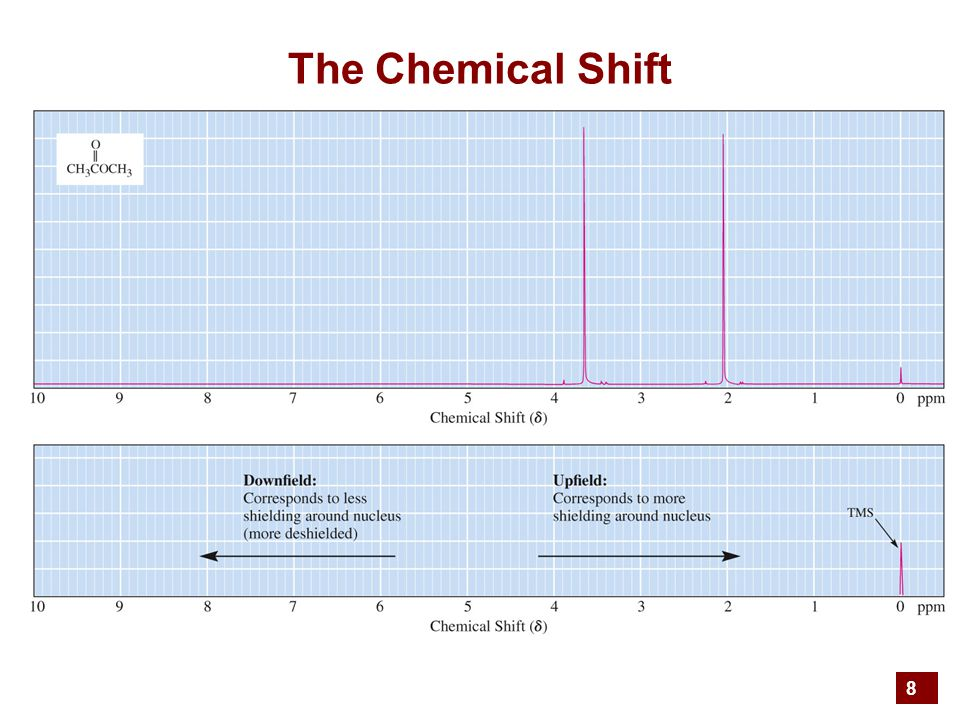 8 The Chemical Shift