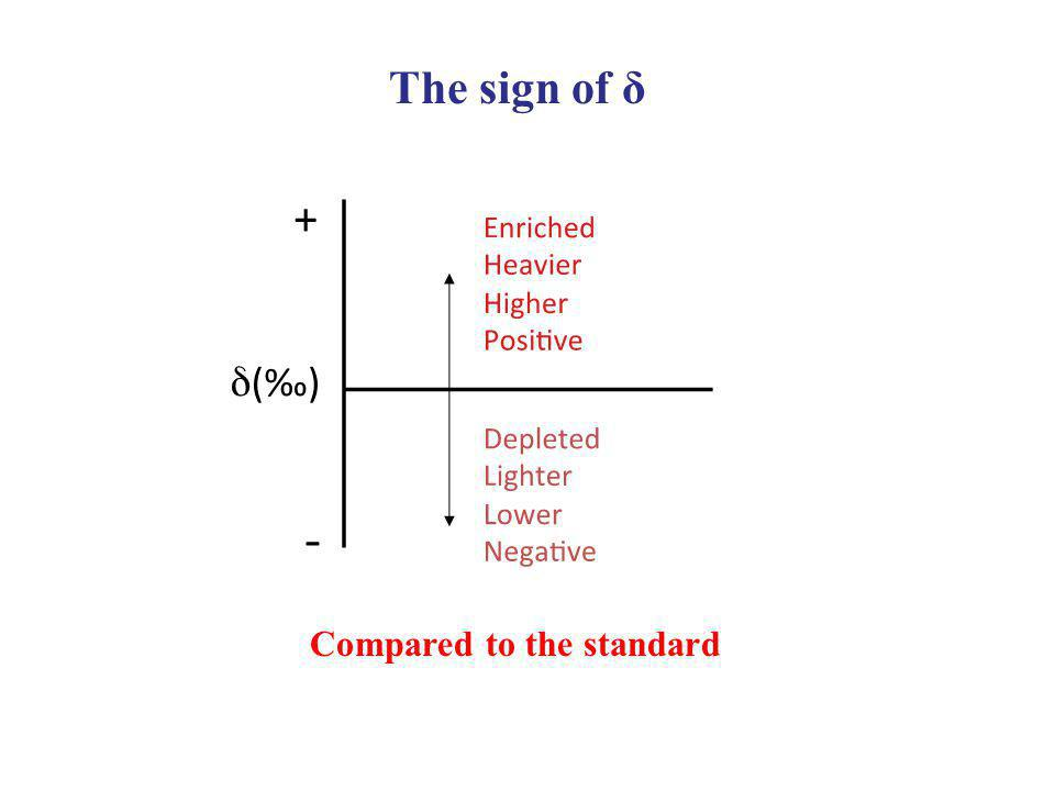 Compared to the standard The sign of δ