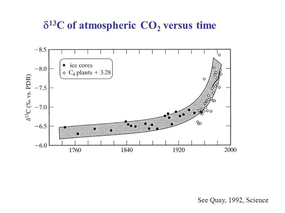  13 C of atmospheric CO 2 versus time See Quay, 1992, Science