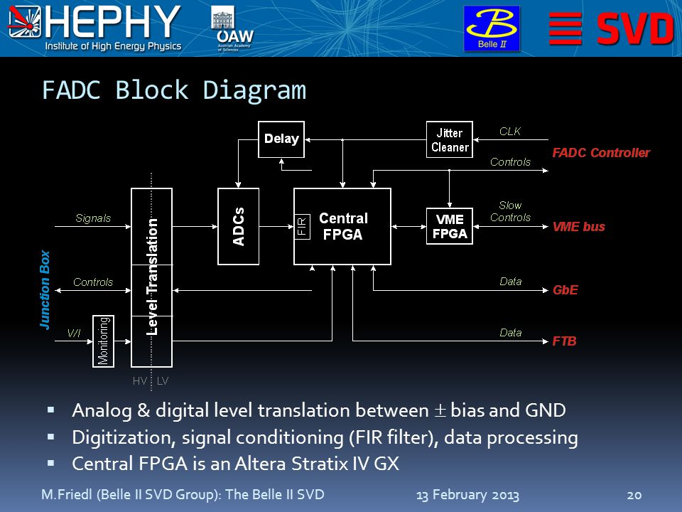 FADC Block Diagram  Analog & digital level translation between  bias and GND  Digitization, signal conditioning (FIR filter), data processing  Central FPGA is an Altera Stratix IV GX 13 February 2013M.Friedl (Belle II SVD Group): The Belle II SVD20