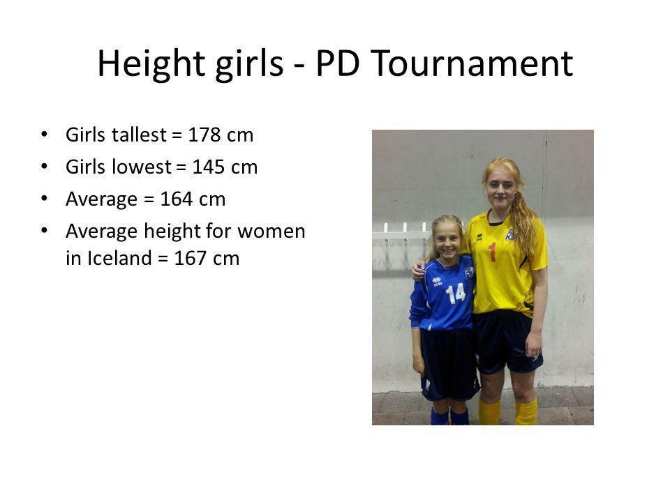 Height girls - PD Tournament Girls tallest = 178 cm Girls lowest = 145 cm Average = 164 cm Average height for women in Iceland = 167 cm