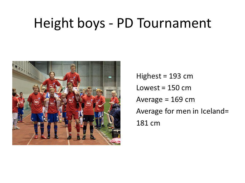 Height boys - PD Tournament Highest = 193 cm Lowest = 150 cm Average = 169 cm Average for men in Iceland= 181 cm