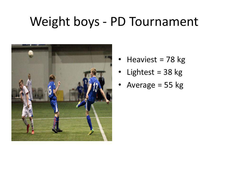 Weight boys - PD Tournament Heaviest = 78 kg Lightest = 38 kg Average = 55 kg