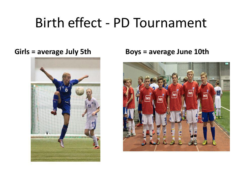 Birth effect - PD Tournament Girls = average July 5thBoys = average June 10th