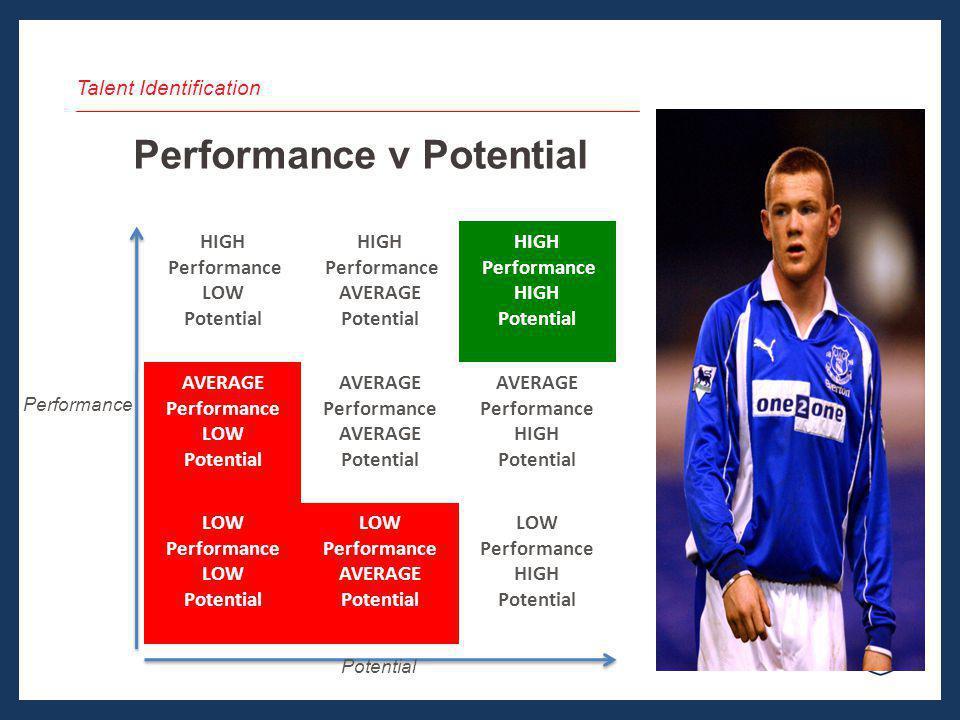 Talent Identification Performance v Potential HIGH Performance LOW Potential HIGH Performance AVERAGE Potential HIGH Performance HIGH Potential AVERAG
