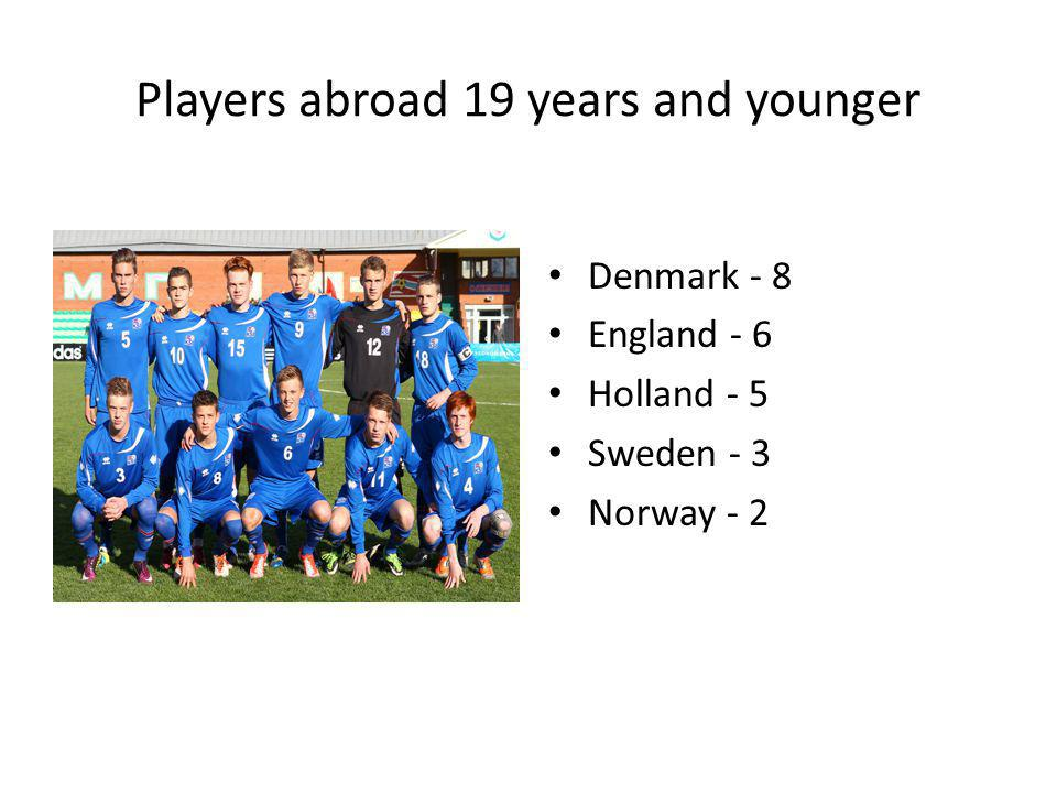 Players abroad 19 years and younger Denmark - 8 England - 6 Holland - 5 Sweden - 3 Norway - 2