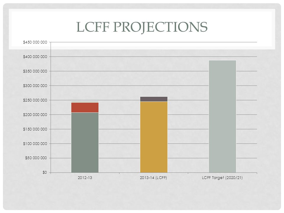 LCFF PROJECTIONS