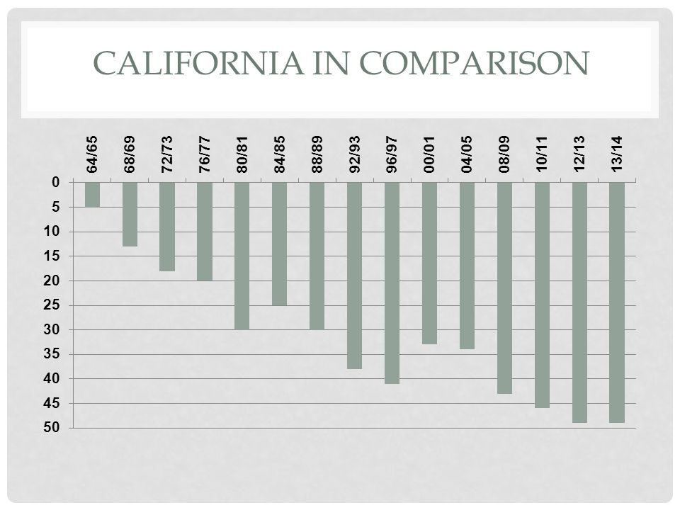 CALIFORNIA IN COMPARISON