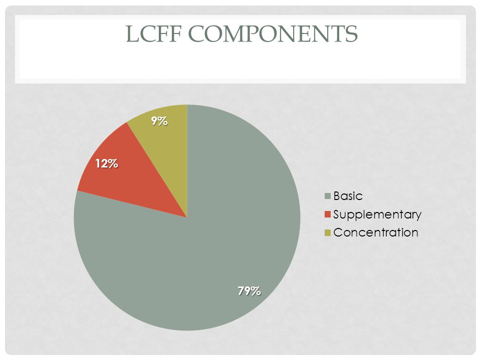 LCFF COMPONENTS
