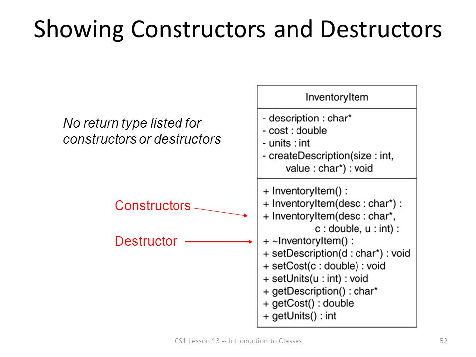 Showing Constructors and Destructors CS1 Lesson 13 -- Introduction to Classes52 Constructors Destructor No return type listed for constructors or destructors