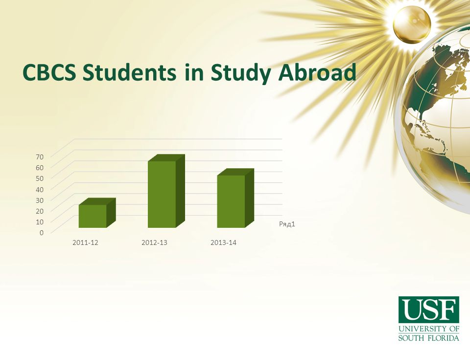 CBCS Students in Study Abroad