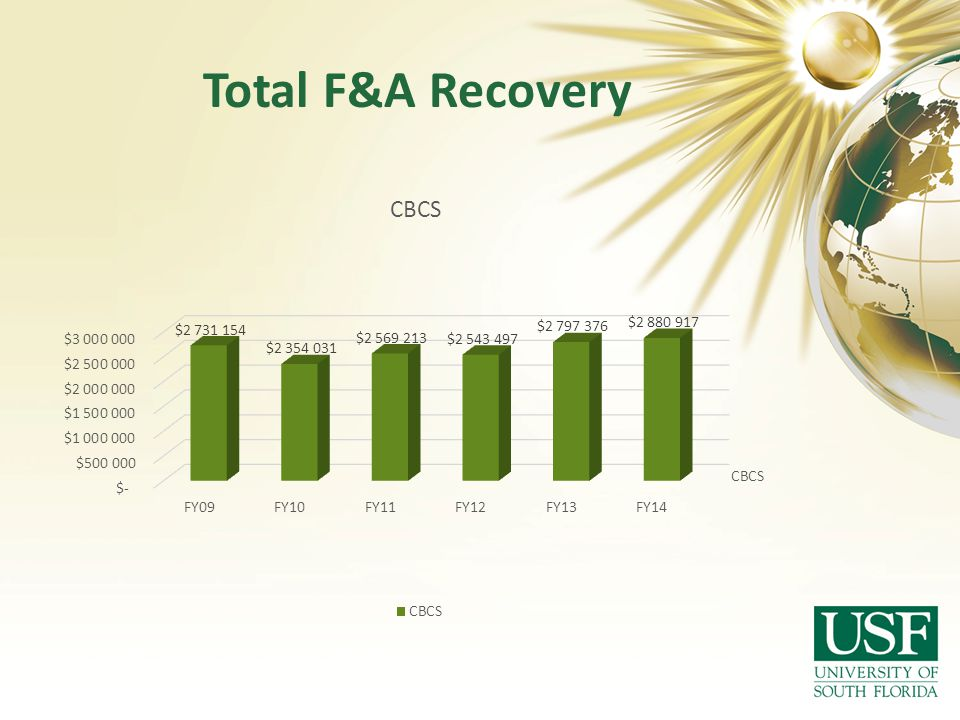 Total F&A Recovery