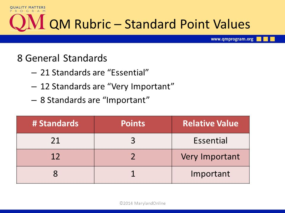 """QM Rubric – Standard Point Values 8 General Standards – 21 Standards are """"Essential"""" – 12 Standards are """"Very Important"""" – 8 Standards are """"Important"""""""