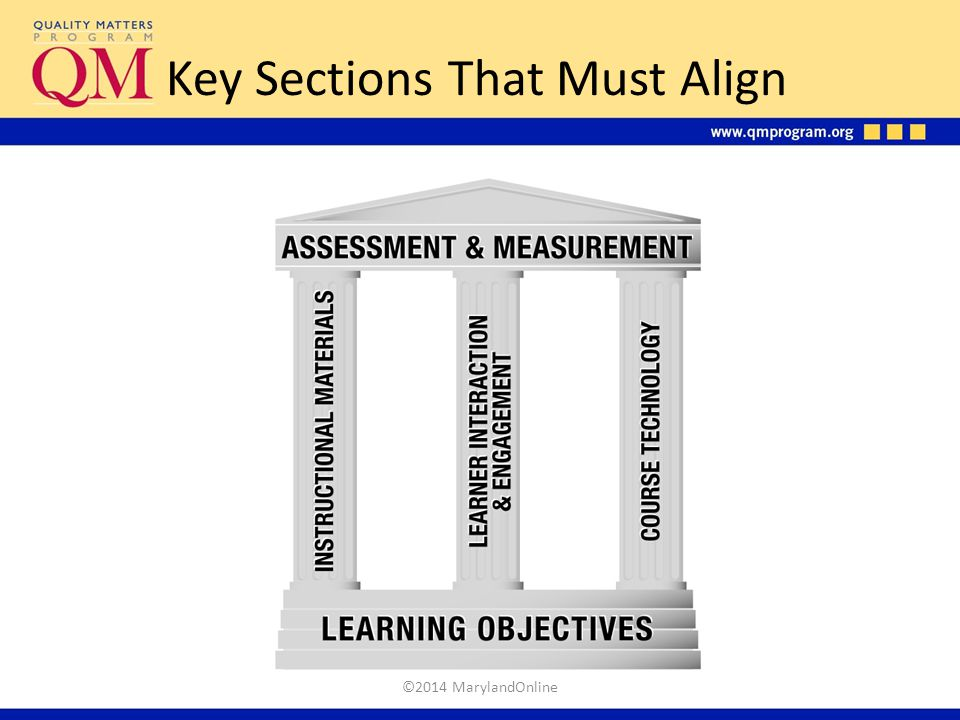 Key Sections That Must Align ©2014 MarylandOnline