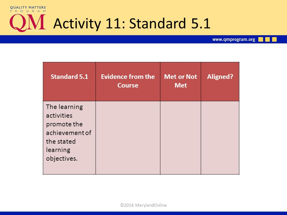 Activity 11: Standard 5.1 ©2014 MarylandOnline Standard 5.1Evidence from the Course Met or Not Met Aligned? The learning activities promote the achiev