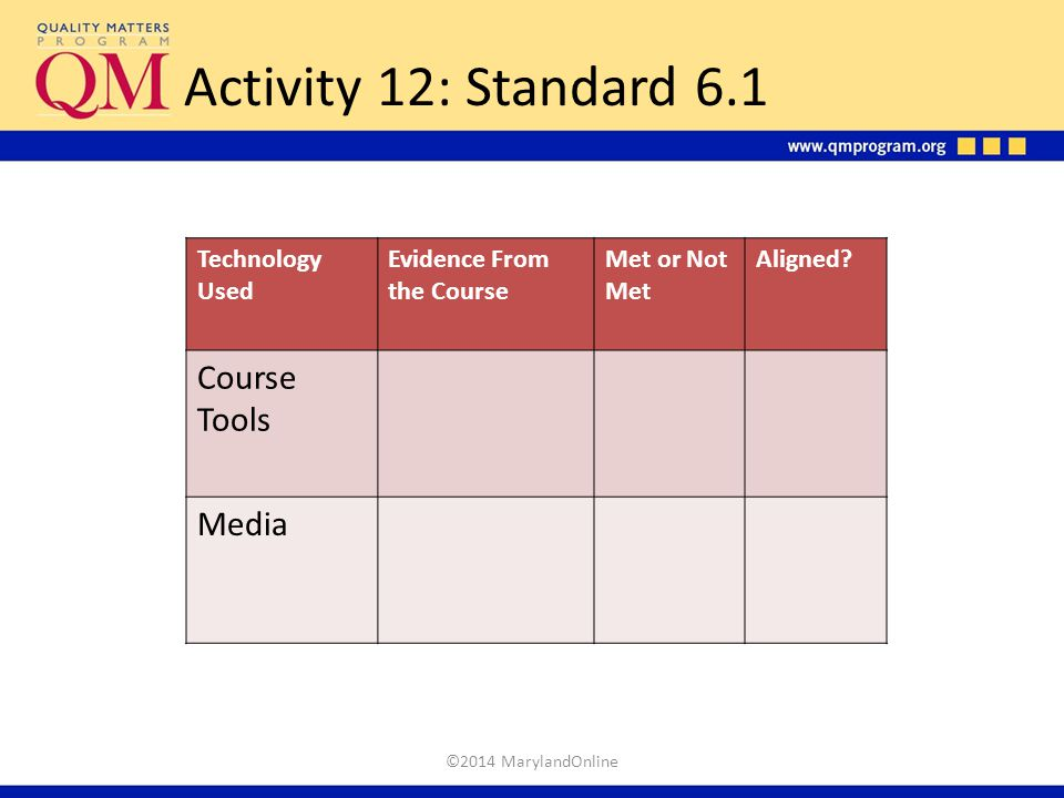 Activity 12: Standard 6.1 Technology Used Evidence From the Course Met or Not Met Aligned? Course Tools Media ©2014 MarylandOnline