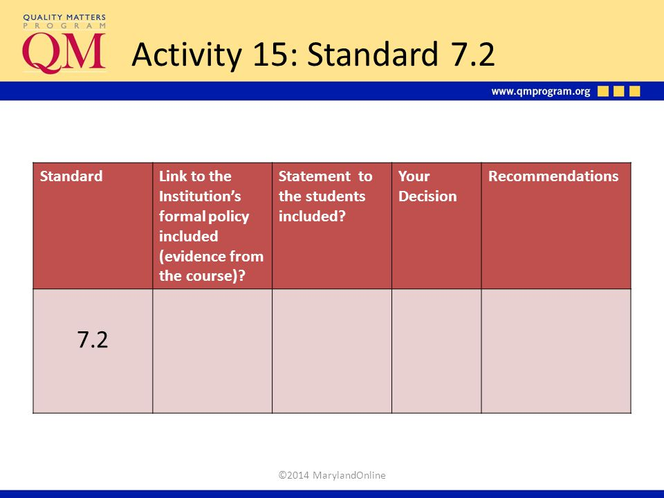 Activity 15: Standard 7.2 StandardLink to the Institution's formal policy included (evidence from the course)? Statement to the students included? You
