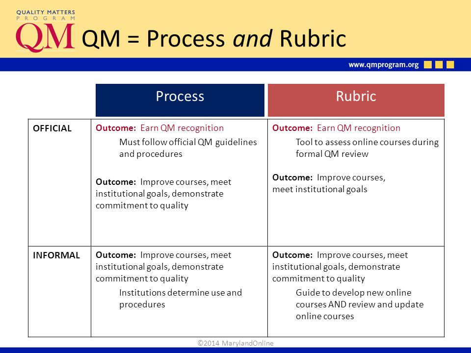 QM = Process and Rubric ProcessRubric OFFICIAL Outcome: Earn QM recognition Must follow official QM guidelines and procedures Outcome: Improve courses
