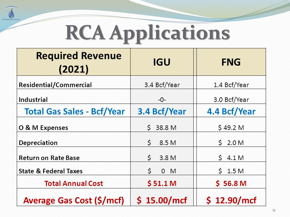 RCA Applications Required Revenue (2021) IGUFNG Residential/Commercial3.4 Bcf/Year1.4 Bcf/Year Industrial-0-3.0 Bcf/Year Total Gas Sales - Bcf/Year3.4 Bcf/Year4.4 Bcf/Year O & M Expenses$ 38.8 M$ 49.2 M Depreciation$ 8.5 M$ 2.0 M Return on Rate Base$ 3.8 M$ 4.1 M State & Federal Taxes$ 0 M$ 1.5 M Total Annual Cost$ 51.1 M$ 56.8 M Average Gas Cost ($/mcf)$ 15.00/mcf$ 12.90/mcf 11