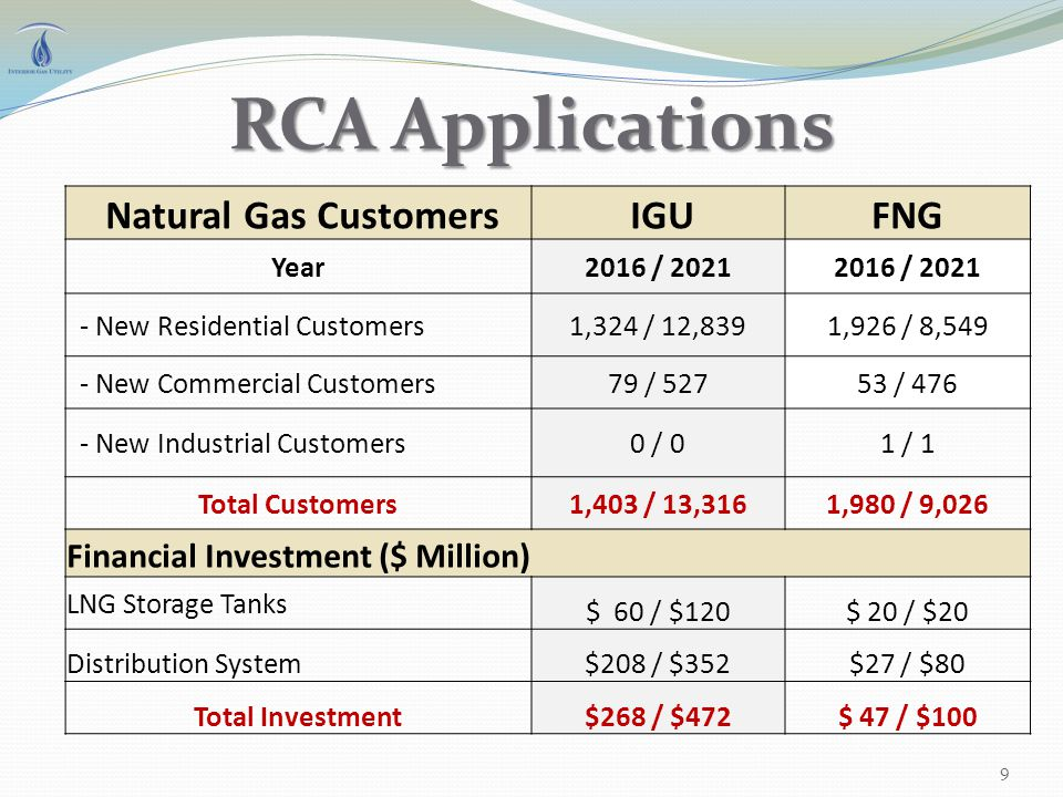 RCA Applications Natural Gas Customers IGUFNG Year2016 / 2021 - New Residential Customers1,324 / 12,8391,926 / 8,549 - New Commercial Customers79 / 52753 / 476 - New Industrial Customers0 / 01 / 1 Total Customers1,403 / 13,3161,980 / 9,026 Financial Investment ($ Million) LNG Storage Tanks $ 60 / $120$ 20 / $20 Distribution System$208 / $352$27 / $80 Total Investment$268 / $472$ 47 / $100 9